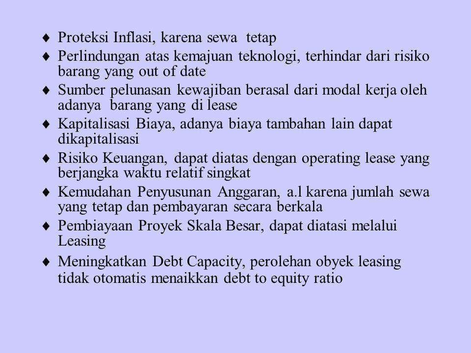 Proteksi Inflasi, karena sewa tetap