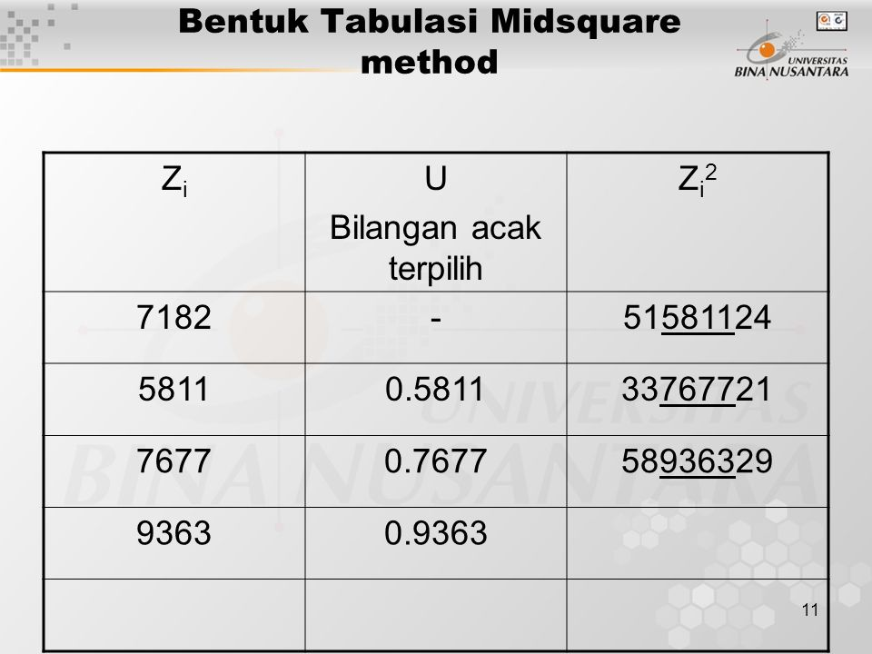 Bentuk Tabulasi Midsquare method