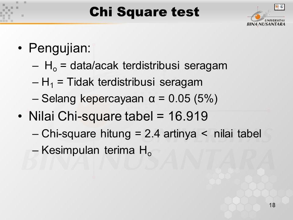 Nilai Chi-square tabel = 16.919