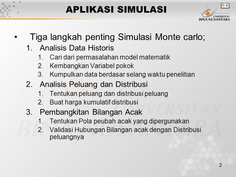 Tiga langkah penting Simulasi Monte carlo;