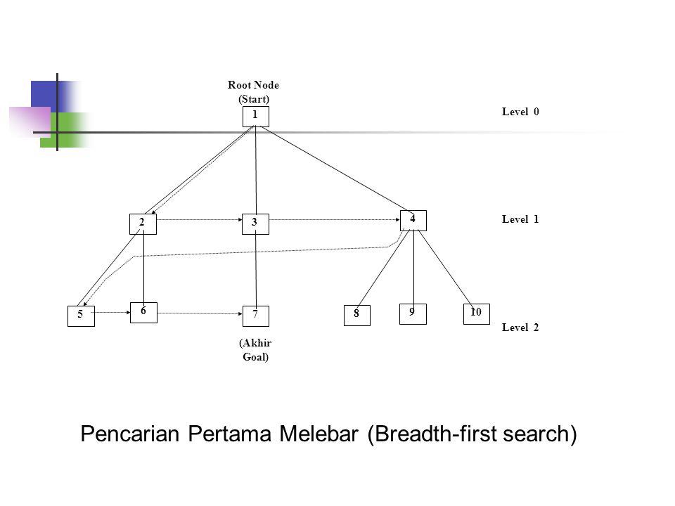 Pencarian Pertama Melebar (Breadth-first search)