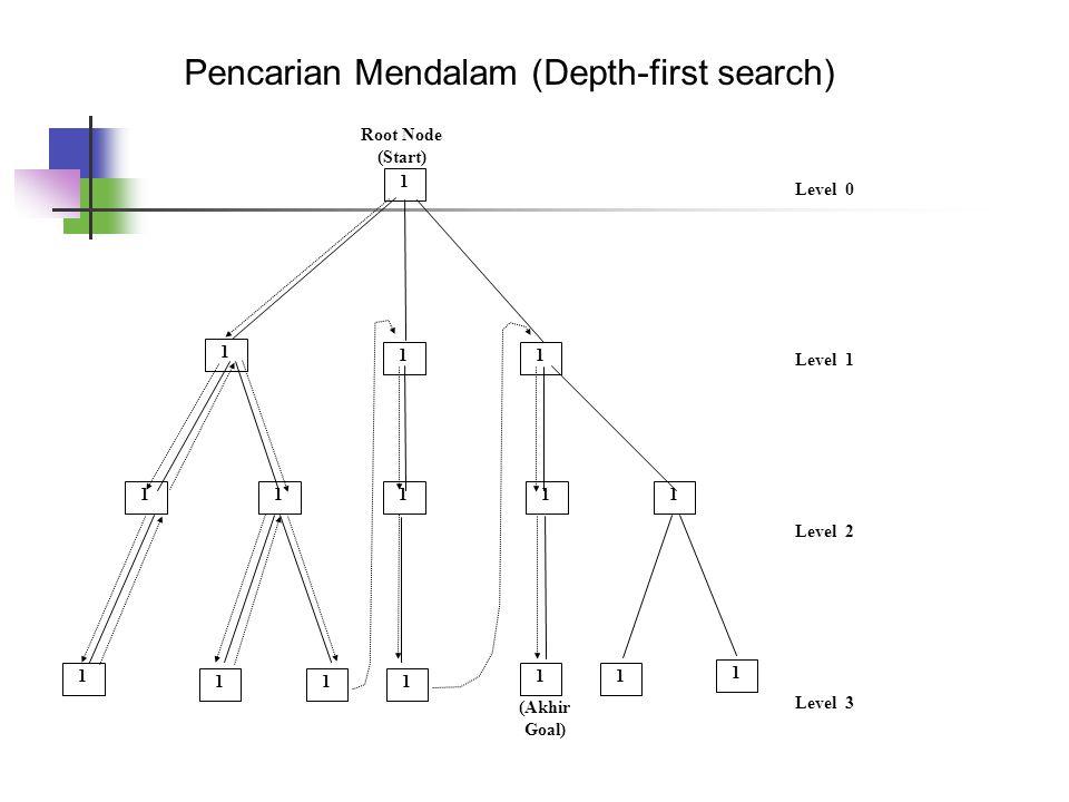 Pencarian Mendalam (Depth-first search)