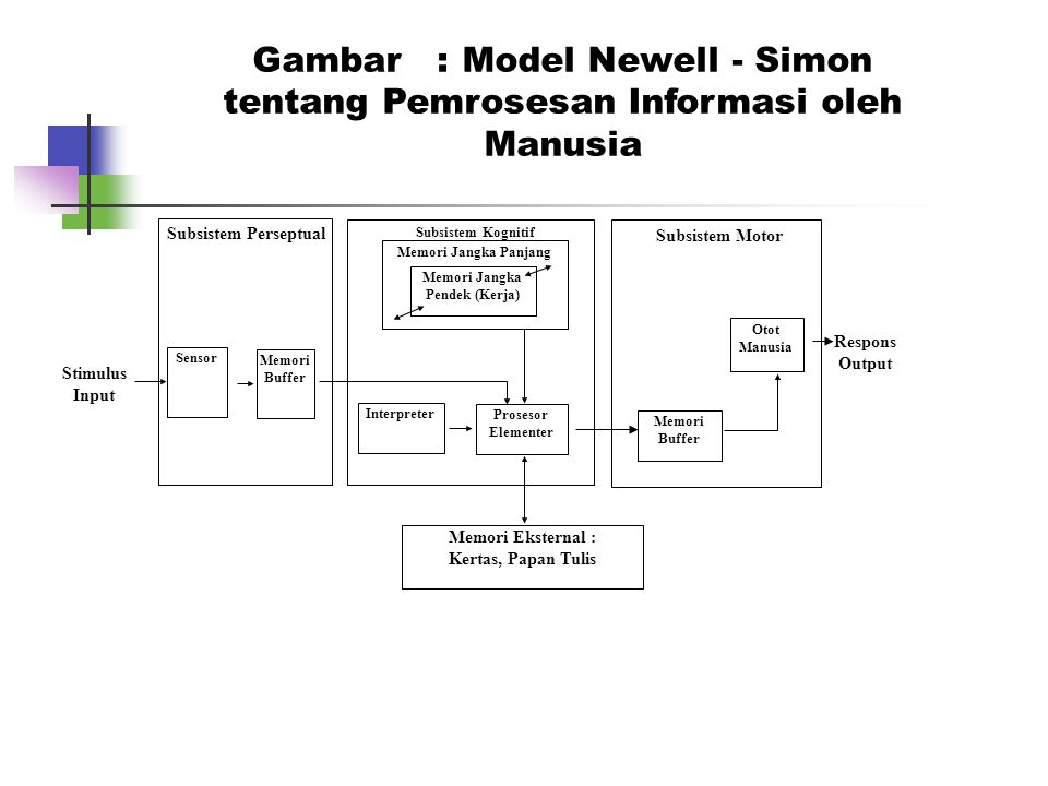 Gambar : Model Newell - Simon