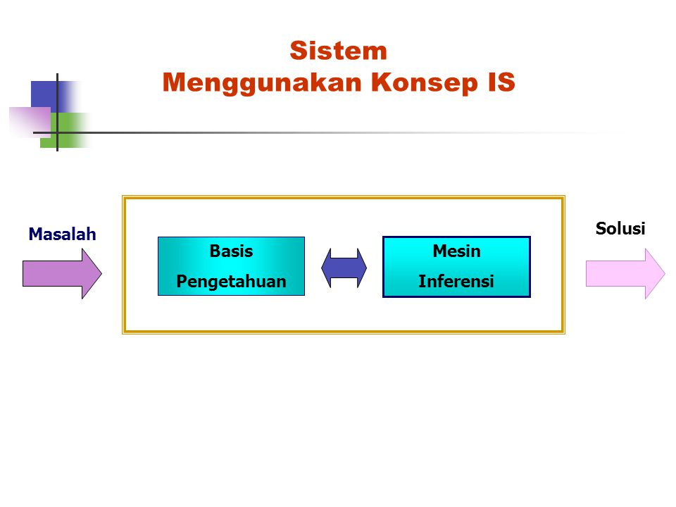 Sistem Menggunakan Konsep IS