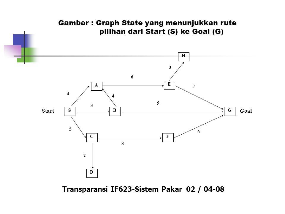 Transparansi IF623-Sistem Pakar 02 / 04-08