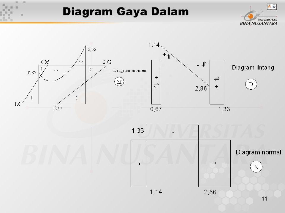 Diagram Gaya Dalam
