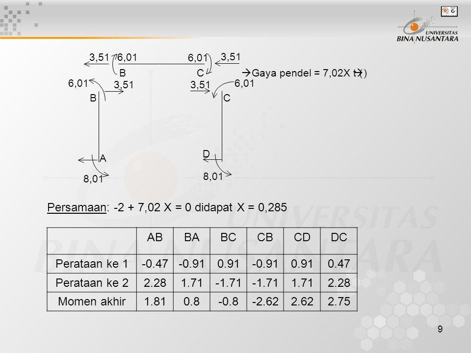 Persamaan: -2 + 7,02 X = 0 didapat X = 0,285 AB BA BC CB CD DC