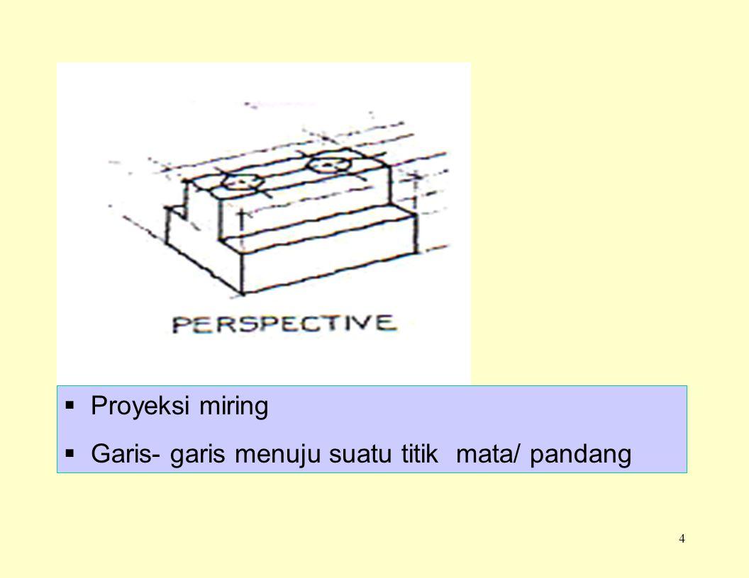 Proyeksi miring Garis- garis menuju suatu titik mata/ pandang