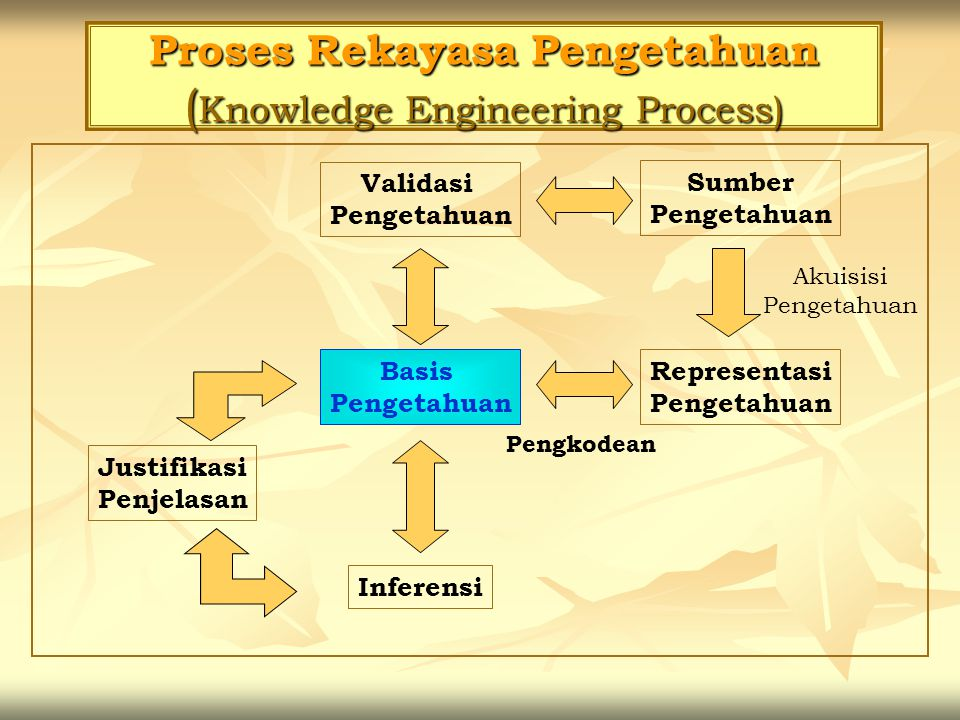 Proses Rekayasa Pengetahuan (Knowledge Engineering Process)