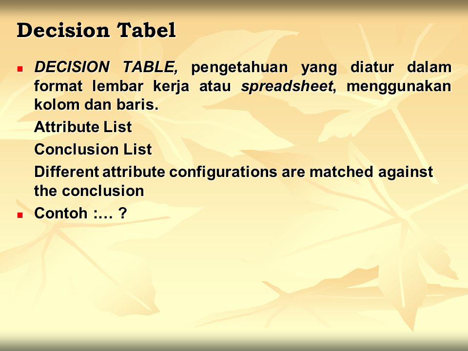 Decision Tabel DECISION TABLE, pengetahuan yang diatur dalam format lembar kerja atau spreadsheet, menggunakan kolom dan baris.
