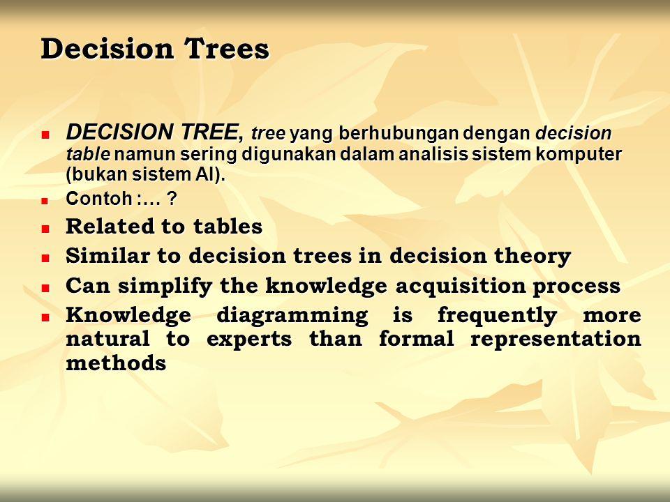 Decision Trees DECISION TREE, tree yang berhubungan dengan decision table namun sering digunakan dalam analisis sistem komputer (bukan sistem AI).
