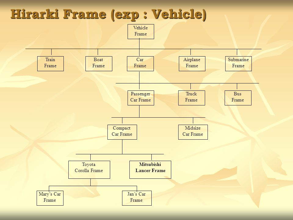 Hirarki Frame (exp : Vehicle)