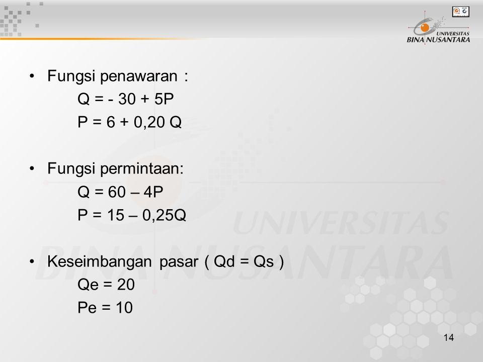 Fungsi penawaran : Q = - 30 + 5P. P = 6 + 0,20 Q. Fungsi permintaan: Q = 60 – 4P. P = 15 – 0,25Q.