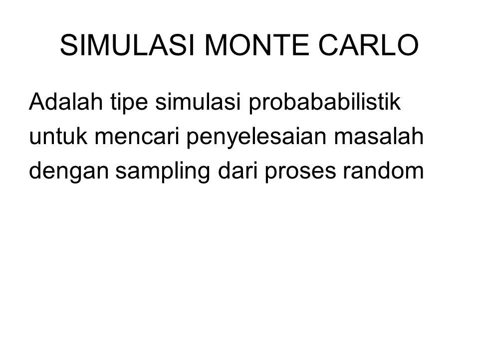 SIMULASI MONTE CARLO Adalah tipe simulasi probababilistik
