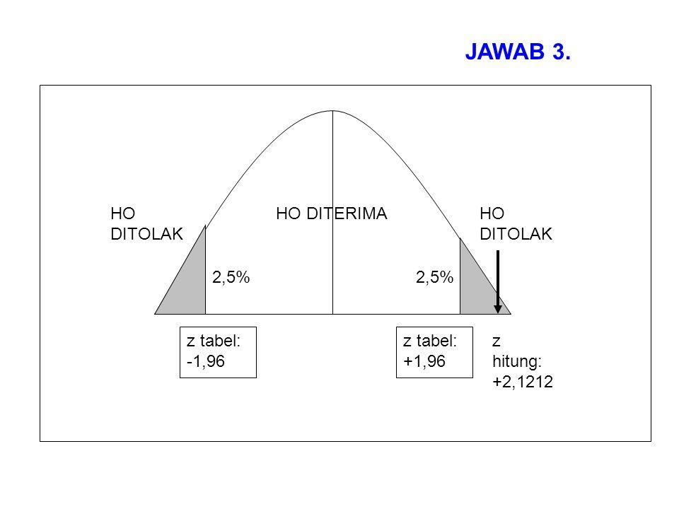 JAWAB 3. 2,5% HO DITOLAK HO DITERIMA z tabel: -1,96 +1,96 z hitung: