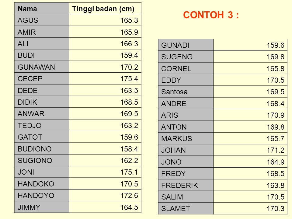 CONTOH 3 : Nama Tinggi badan (cm) AGUS 165.3 AMIR 165.9 ALI 166.3 BUDI