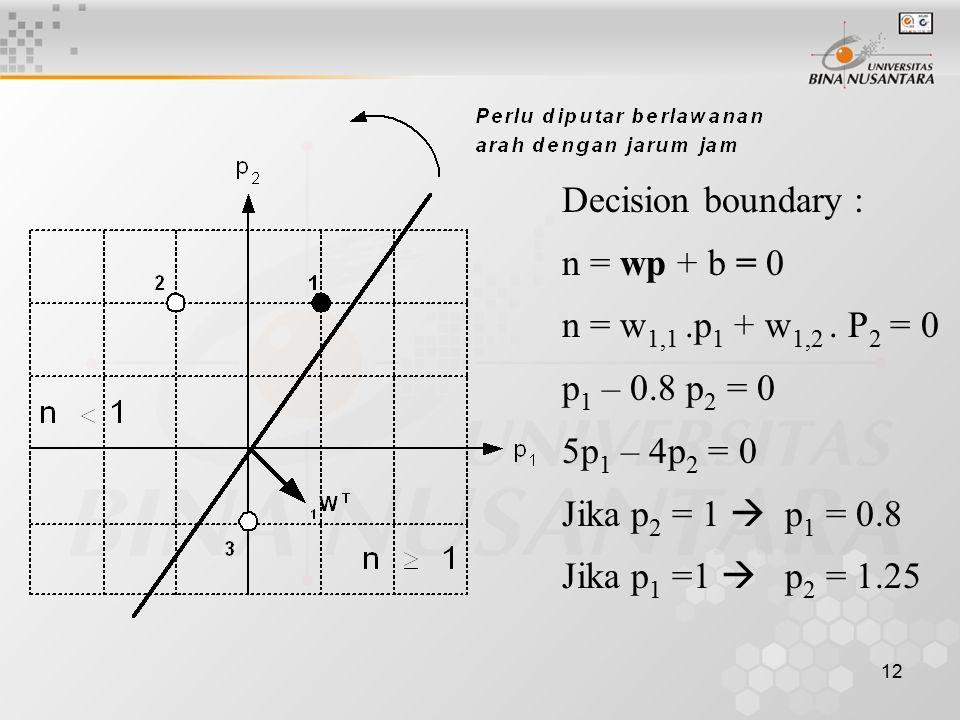 Decision boundary : n = wp + b = 0. n = w1,1 .p1 + w1,2 . P2 = 0. p1 – 0.8 p2 = 0. 5p1 – 4p2 = 0.