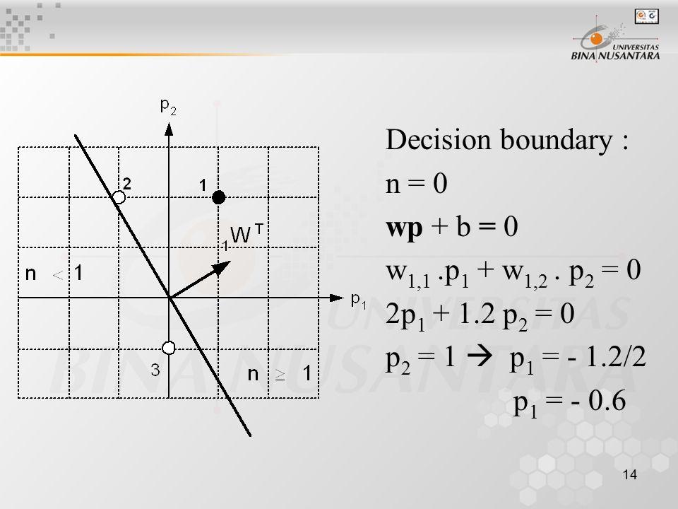 Decision boundary : n = 0. wp + b = 0. w1,1 .p1 + w1,2 . p2 = 0. 2p1 + 1.2 p2 = 0. p2 = 1  p1 = - 1.2/2.
