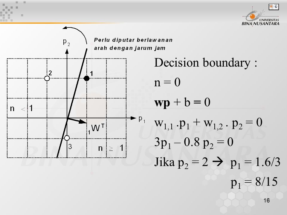 Decision boundary : n = 0. wp + b = 0. w1,1 .p1 + w1,2 . p2 = 0. 3p1 – 0.8 p2 = 0. Jika p2 = 2  p1 = 1.6/3.