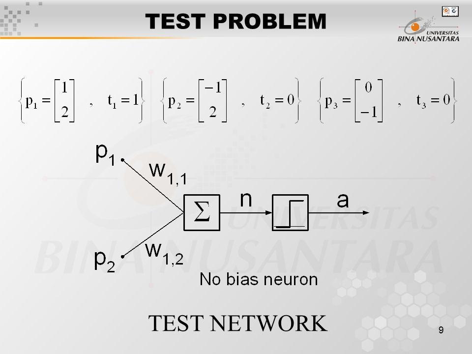 TEST PROBLEM TEST NETWORK