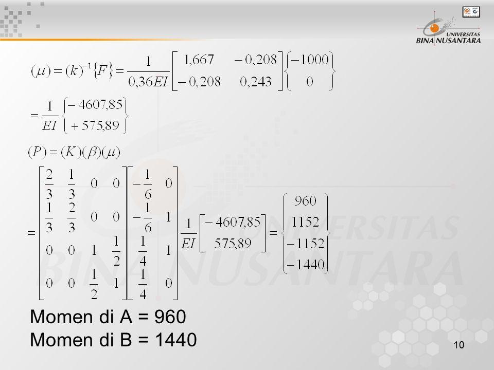 Momen di A = 960 Momen di B = 1440