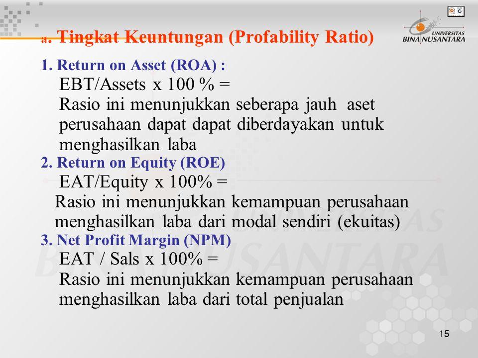 a. Tingkat Keuntungan (Profability Ratio)
