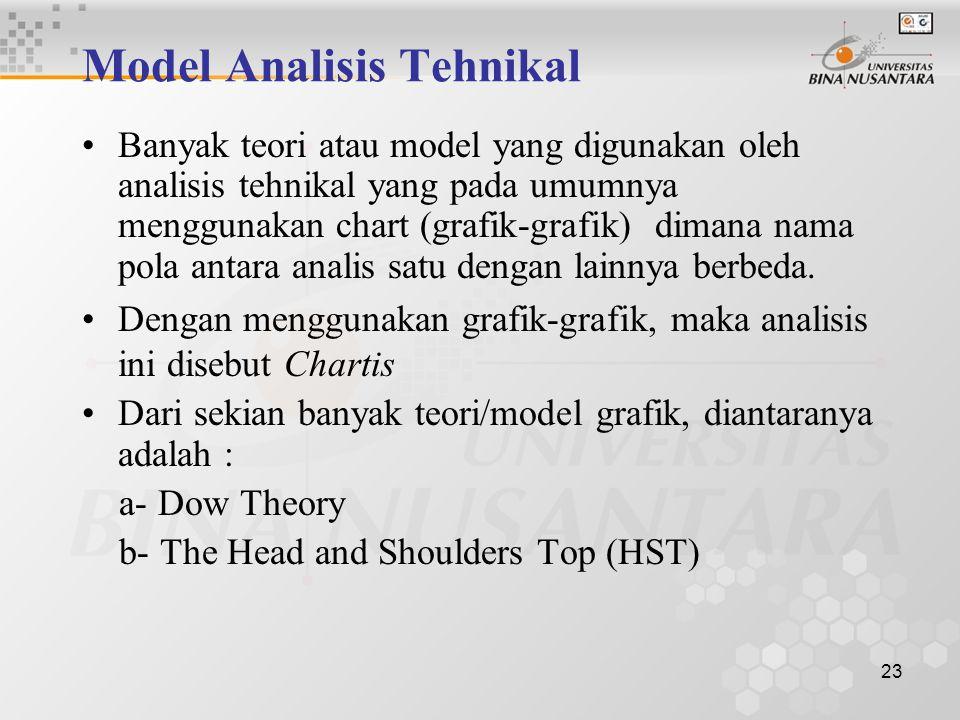 Model Analisis Tehnikal