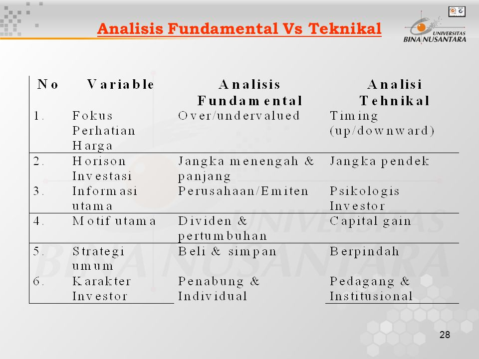 Analisis Fundamental Vs Teknikal
