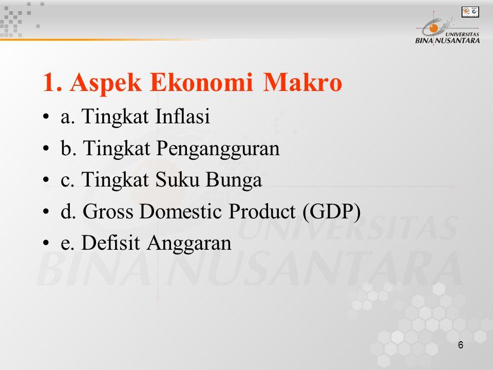 1. Aspek Ekonomi Makro a. Tingkat Inflasi b. Tingkat Pengangguran