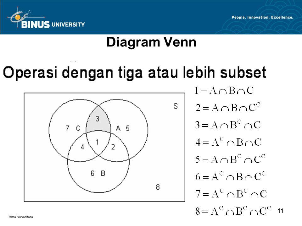 Diagram Venn 11 Bina Nusantara