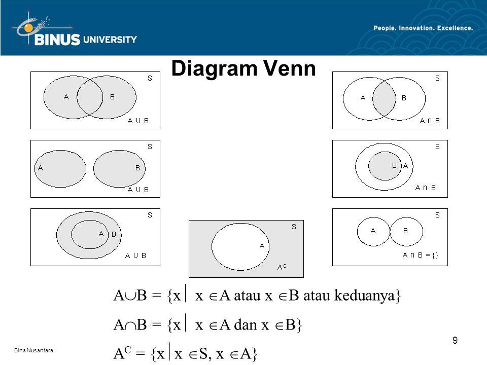 Diagram Venn AB = {x x A atau x B atau keduanya}