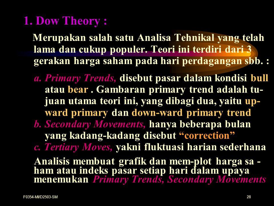 1. Dow Theory :