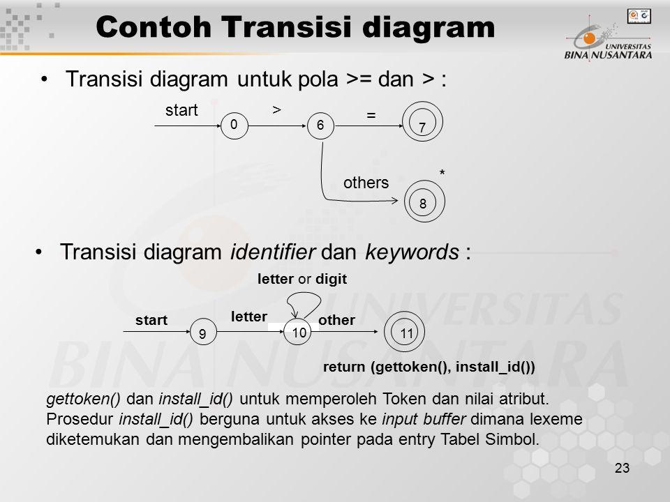 Contoh Transisi diagram