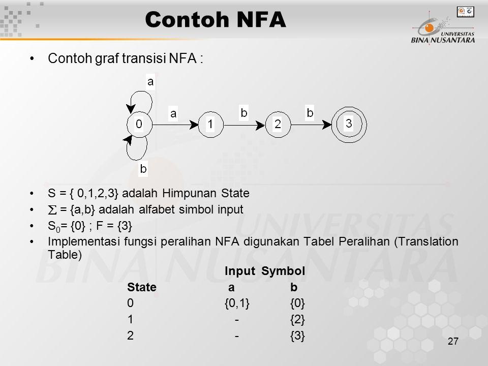 Contoh NFA Contoh graf transisi NFA :