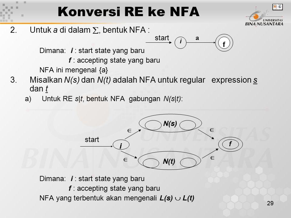 Konversi RE ke NFA Untuk a di dalam , bentuk NFA :