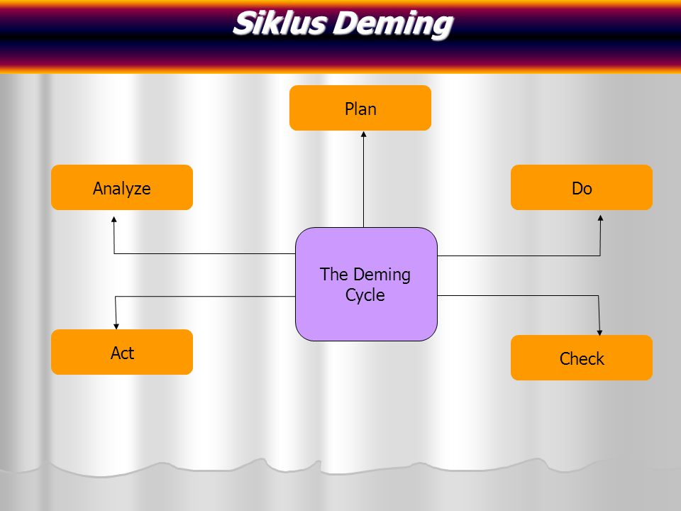 Siklus Deming Plan Analyze Do The Deming Cycle Act Check