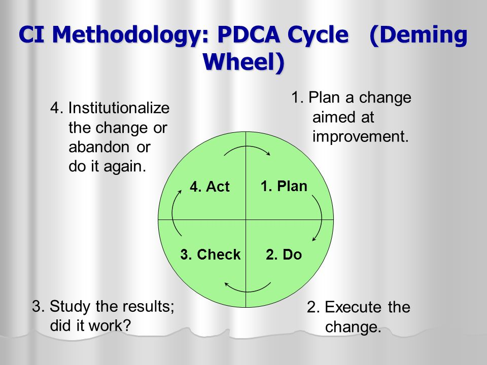 CI Methodology: PDCA Cycle (Deming Wheel)