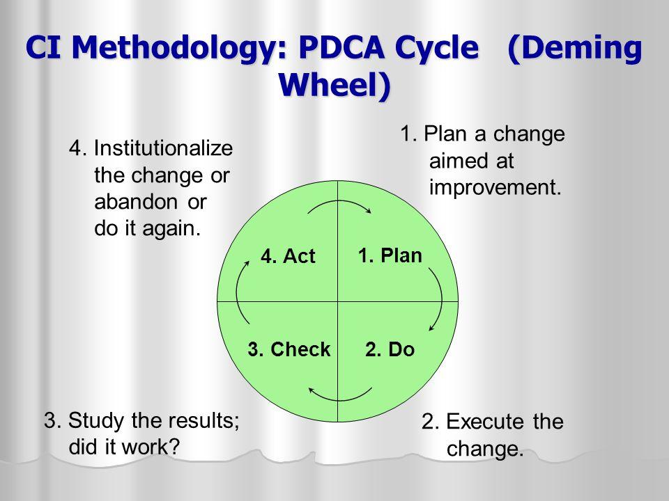 CI Methodology: PDCA Cycle (Deming Wheel)
