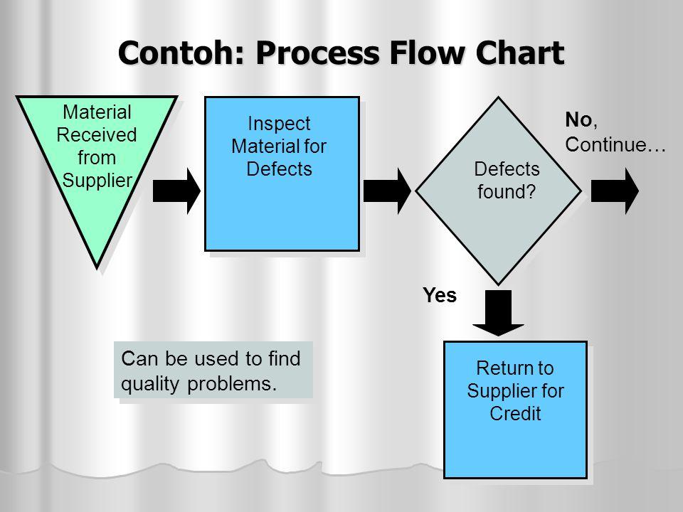 Contoh: Process Flow Chart