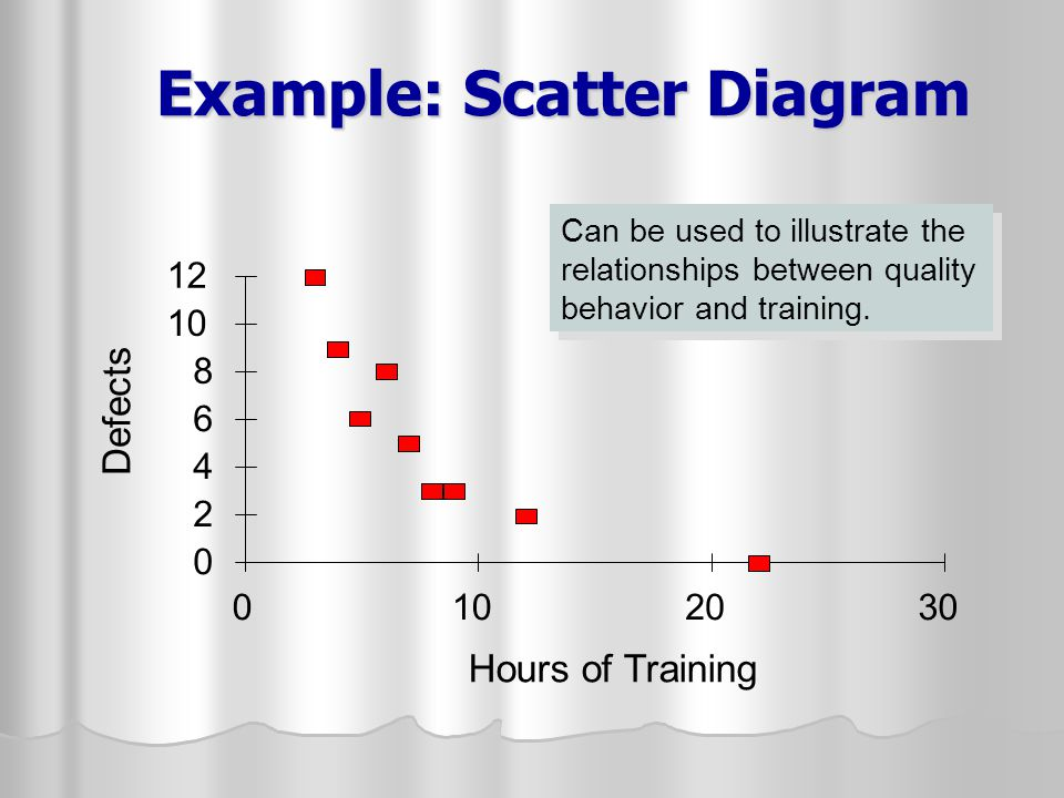 Example: Scatter Diagram