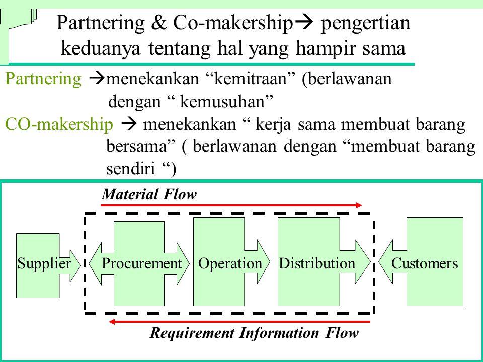Partnering & Co-makership pengertian keduanya tentang hal yang hampir sama