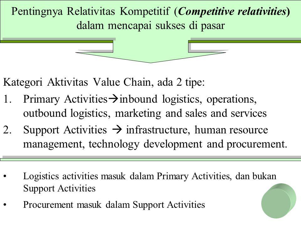 Kategori Aktivitas Value Chain, ada 2 tipe: