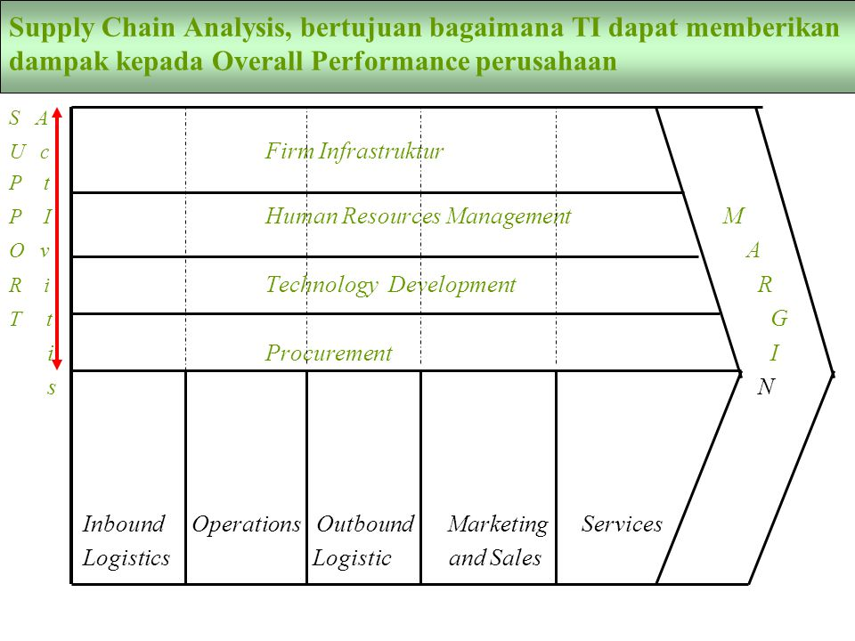 Supply Chain Analysis, bertujuan bagaimana TI dapat memberikan dampak kepada Overall Performance perusahaan