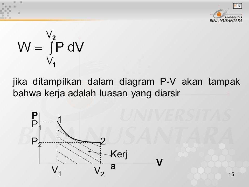 jika ditampilkan dalam diagram P-V akan tampak bahwa kerja adalah luasan yang diarsir