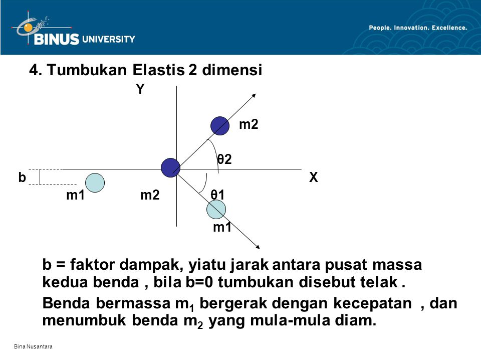 4. Tumbukan Elastis 2 dimensi