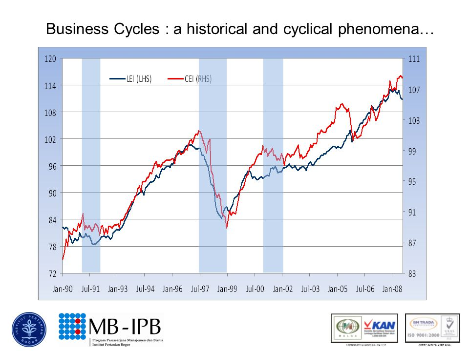 Business Cycles : a historical and cyclical phenomena…