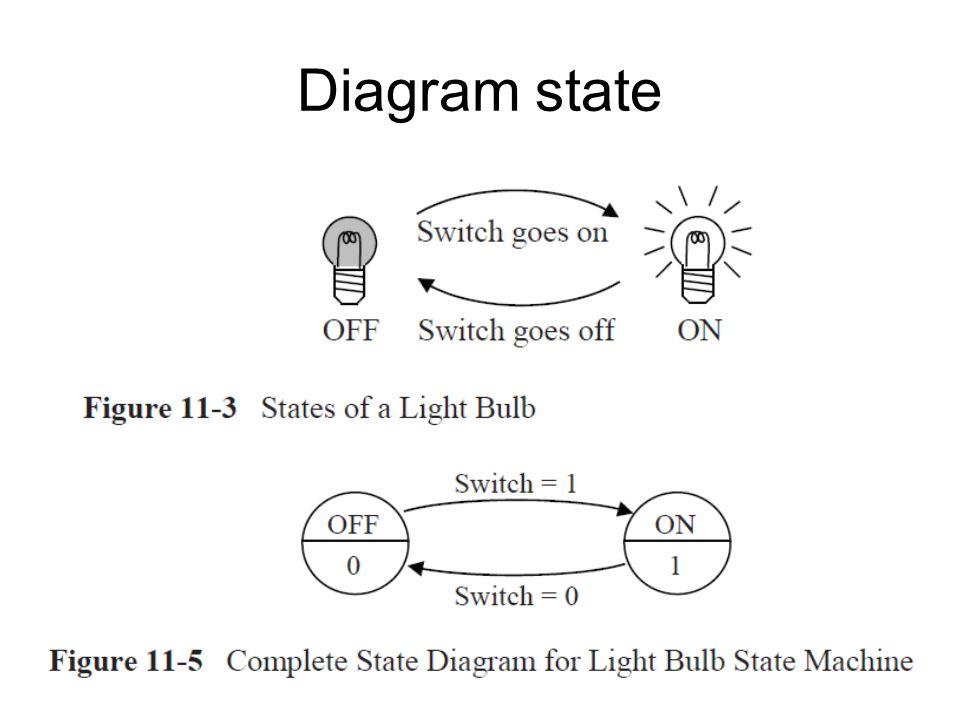 Diagram state