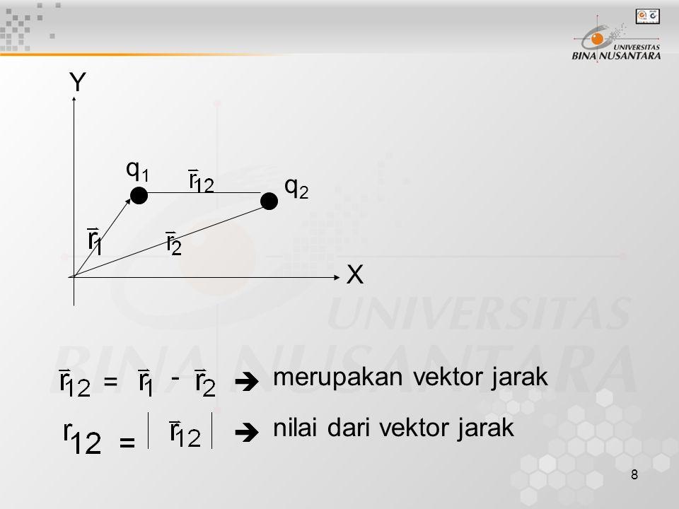 Y q1 q2 X - merupakan vektor jarak =  nilai dari vektor jarak 
