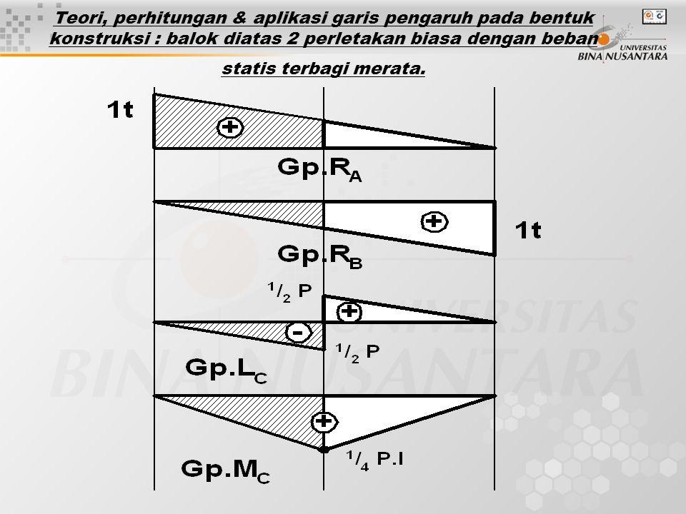 Teori, perhitungan & aplikasi garis pengaruh pada bentuk konstruksi : balok diatas 2 perletakan biasa dengan beban statis terbagi merata.