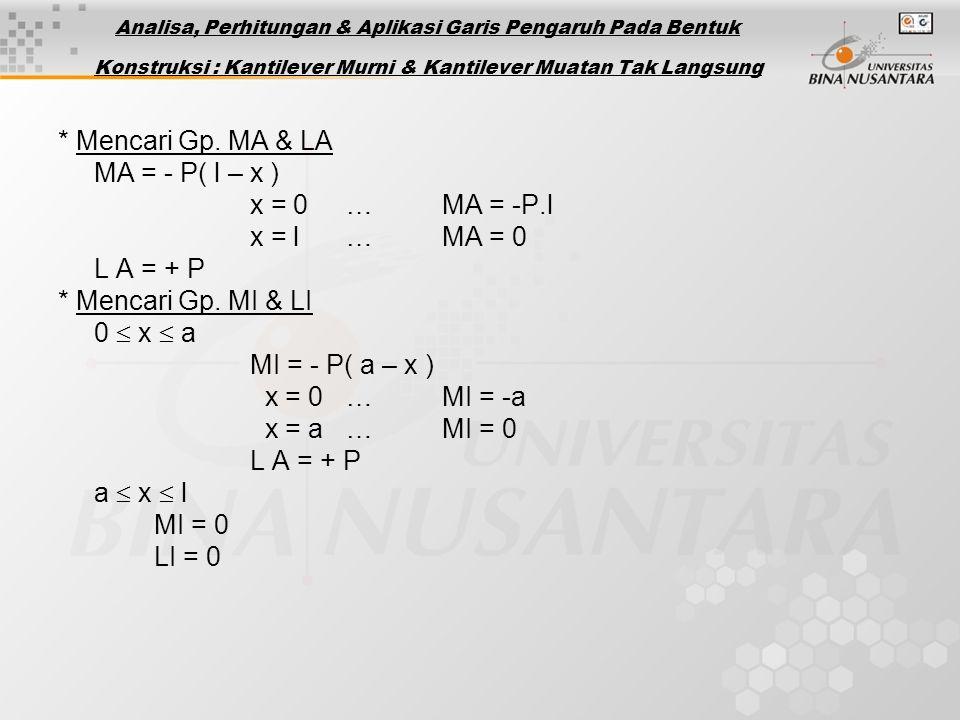 * Mencari Gp. MA & LA MA = - P( l – x ) x = 0 … MA = -P.l